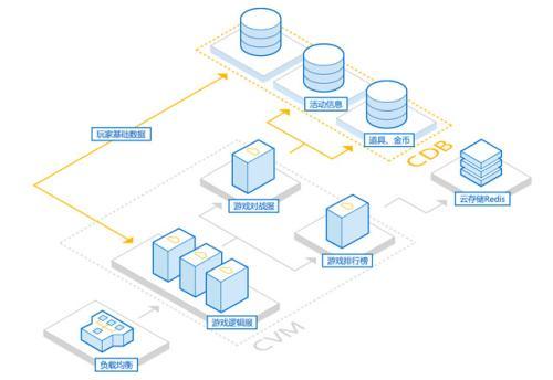 mysql海量数据的存储和访问解决方案