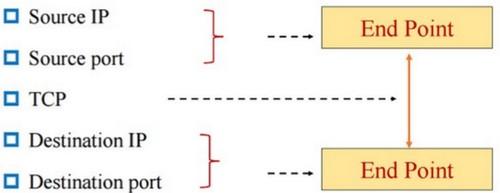 在高并发状态下配置nginx(200,000并发)